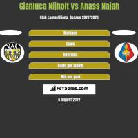 Gianluca Nijholt vs Anass Najah h2h player stats