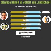 Gianluca Nijholt vs Jellert van Landschoot h2h player stats