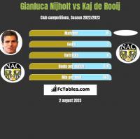 Gianluca Nijholt vs Kaj de Rooij h2h player stats