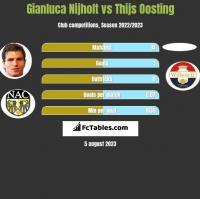 Gianluca Nijholt vs Thijs Oosting h2h player stats