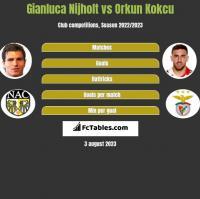 Gianluca Nijholt vs Orkun Kokcu h2h player stats