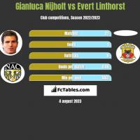 Gianluca Nijholt vs Evert Linthorst h2h player stats