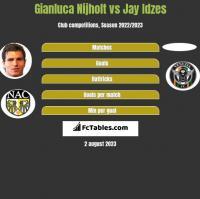 Gianluca Nijholt vs Jay Idzes h2h player stats