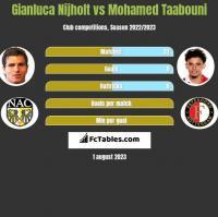 Gianluca Nijholt vs Mohamed Taabouni h2h player stats