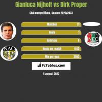 Gianluca Nijholt vs Dirk Proper h2h player stats