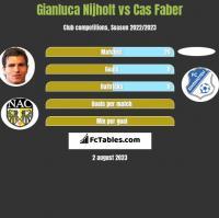 Gianluca Nijholt vs Cas Faber h2h player stats