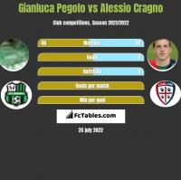 Gianluca Pegolo vs Alessio Cragno h2h player stats