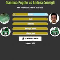 Gianluca Pegolo vs Andrea Consigli h2h player stats