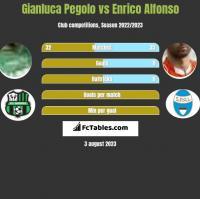 Gianluca Pegolo vs Enrico Alfonso h2h player stats