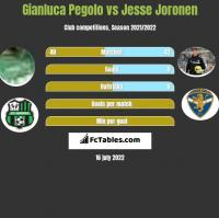Gianluca Pegolo vs Jesse Joronen h2h player stats