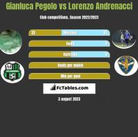 Gianluca Pegolo vs Lorenzo Andrenacci h2h player stats