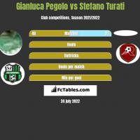 Gianluca Pegolo vs Stefano Turati h2h player stats