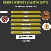 Gianluca Scamacca vs Alessio Da Cruz h2h player stats