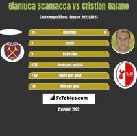 Gianluca Scamacca vs Cristian Galano h2h player stats
