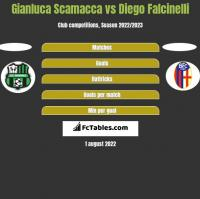 Gianluca Scamacca vs Diego Falcinelli h2h player stats