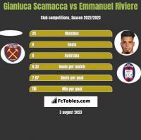 Gianluca Scamacca vs Emmanuel Riviere h2h player stats