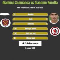 Gianluca Scamacca vs Giacomo Beretta h2h player stats