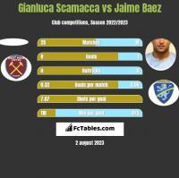 Gianluca Scamacca vs Jaime Baez h2h player stats