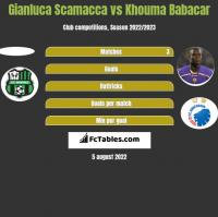 Gianluca Scamacca vs Khouma Babacar h2h player stats