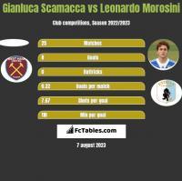 Gianluca Scamacca vs Leonardo Morosini h2h player stats