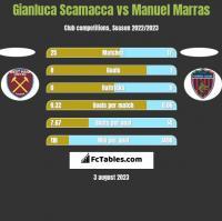 Gianluca Scamacca vs Manuel Marras h2h player stats