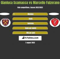 Gianluca Scamacca vs Marcello Falzerano h2h player stats
