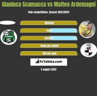 Gianluca Scamacca vs Matteo Ardemagni h2h player stats