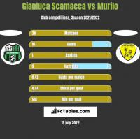 Gianluca Scamacca vs Murilo h2h player stats