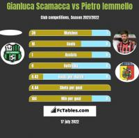 Gianluca Scamacca vs Pietro Iemmello h2h player stats