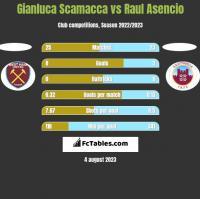 Gianluca Scamacca vs Raul Asencio h2h player stats