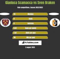 Gianluca Scamacca vs Sven Braken h2h player stats