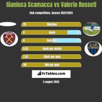 Gianluca Scamacca vs Valerio Rosseti h2h player stats