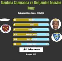 Gianluca Scamacca vs Benjamin Lhassine Kone h2h player stats