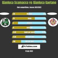 Gianluca Scamacca vs Gianluca Gaetano h2h player stats