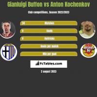 Gianluigi Buffon vs Anton Koczekow h2h player stats
