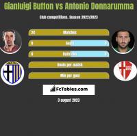 Gianluigi Buffon vs Antonio Donnarumma h2h player stats