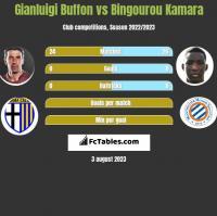 Gianluigi Buffon vs Bingourou Kamara h2h player stats