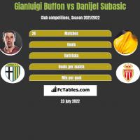 Gianluigi Buffon vs Danijel Subasic h2h player stats
