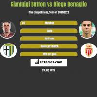 Gianluigi Buffon vs Diego Benaglio h2h player stats