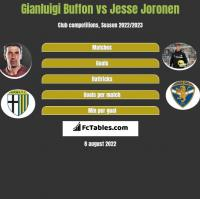 Gianluigi Buffon vs Jesse Joronen h2h player stats