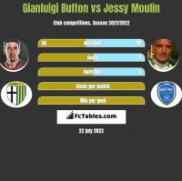 Gianluigi Buffon vs Jessy Moulin h2h player stats