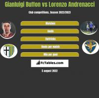 Gianluigi Buffon vs Lorenzo Andrenacci h2h player stats