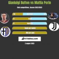 Gianluigi Buffon vs Mattia Perin h2h player stats