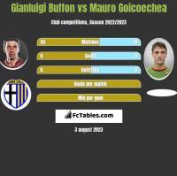 Gianluigi Buffon vs Mauro Goicoechea h2h player stats