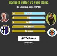Gianluigi Buffon vs Pepe Reina h2h player stats