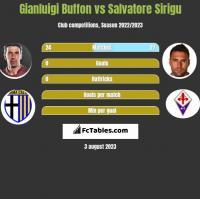 Gianluigi Buffon vs Salvatore Sirigu h2h player stats