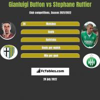 Gianluigi Buffon vs Stephane Ruffier h2h player stats