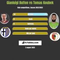 Gianluigi Buffon vs Tomas Koubek h2h player stats
