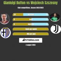 Gianluigi Buffon vs Wojciech Szczesny h2h player stats