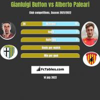 Gianluigi Buffon vs Alberto Paleari h2h player stats
